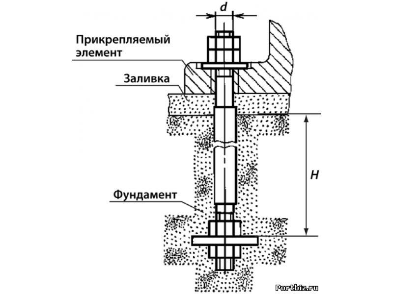 Болты анкеры шпильки продаем - 3/4